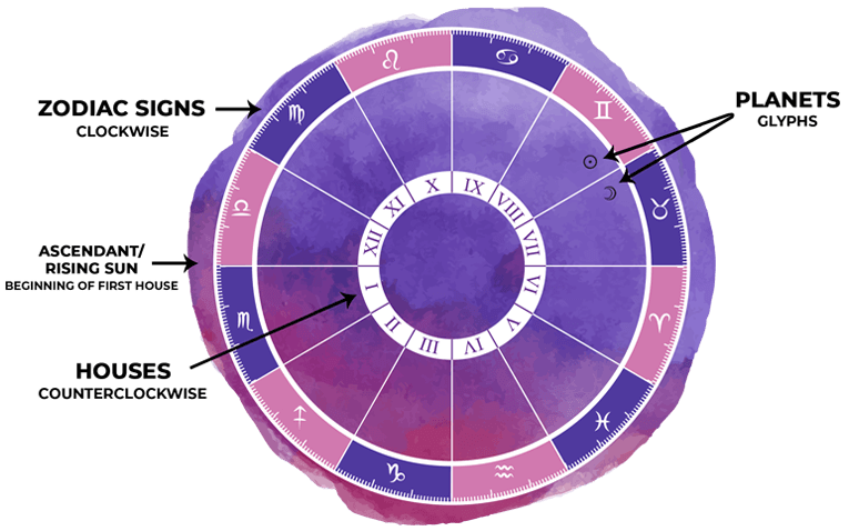 An example of the Astrology Answers Birth Chart Generator results.